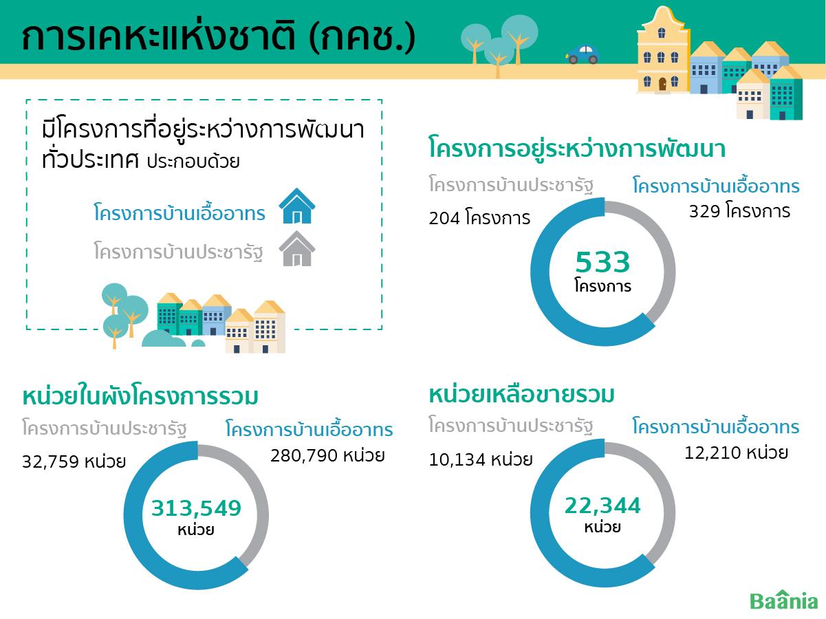 บ้านเอื้ออาทร infographic รวมจำนวนโครงการ