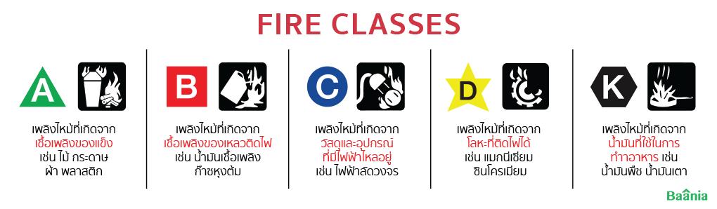 ประเภทของเพลิงไหม้ (Fire Classes)
