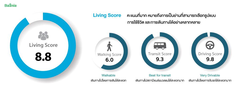 Living Score คะแนนการใช้ชีวิต ณ ลุมพินี วิลล์ พระนั่งเกล้า-ริเวอร์วิว