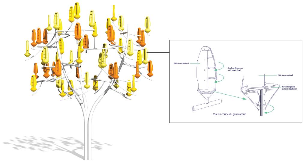 ภาพขยายสามมิติของ The Wind Tree และ Aeroleaf