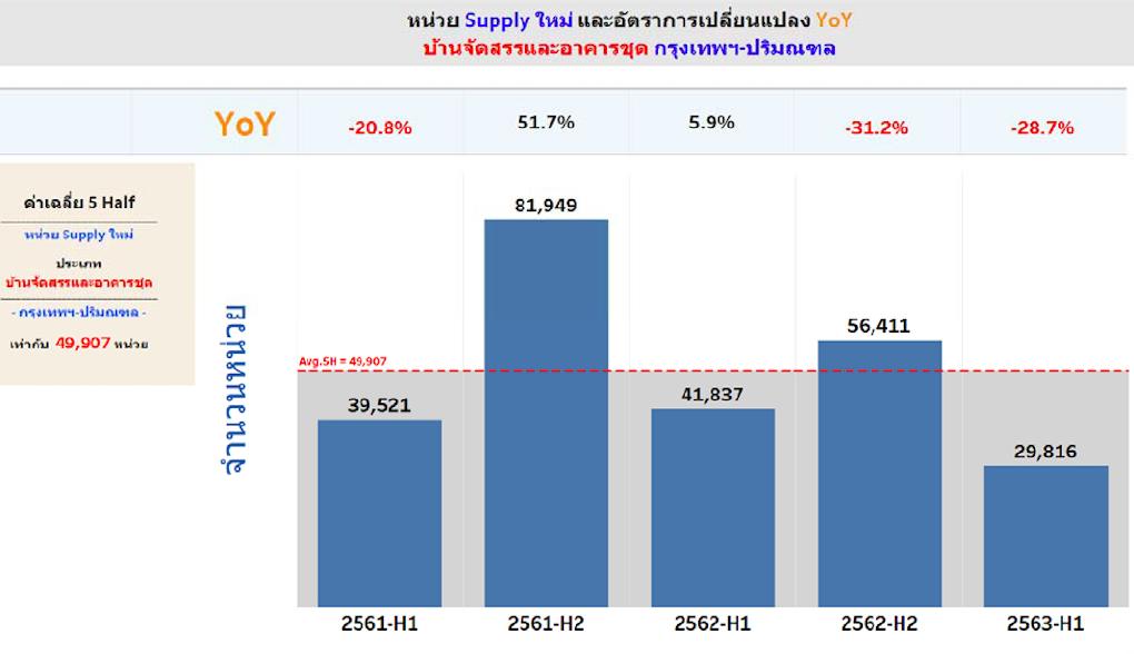 ตลาดที่อยู่อาศัยกรุงเทพฯ 2564