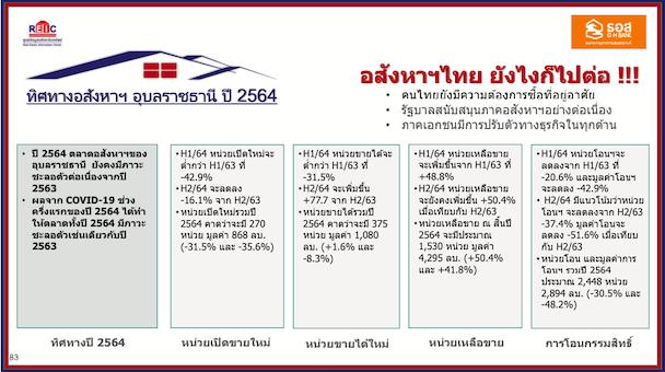 ตลาดที่อยู่อาศัยจังหวัดอุบลราชธานี ปี 2564