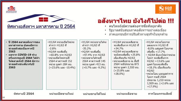 ตลาดที่อยู่อาศัยจังหวัดมหาสารคาม ปี 2564